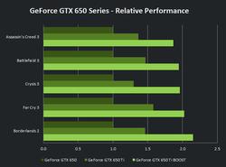 GeForce GTX 650 1