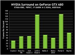 GeForce GTX 680 2