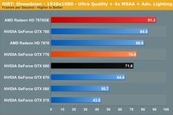 GeForce GTX 770 performances 1