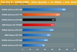 GeForce GTX 770 performances 4