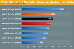GeForce GTX 770 performances 5