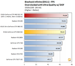 GeForce GTX 960 Bioshock Infinite (3)