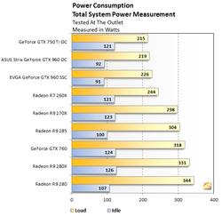 GeForce GTX 960 consommation