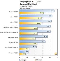 GeForce GTX 960 Sleeping Dogs (1)