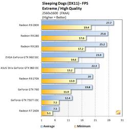 GeForce GTX 960 Sleeping Dogs (2)