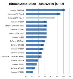 GeForce GTX Titan X performances 4K (1)