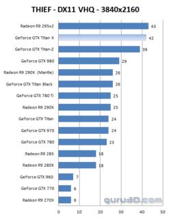 GeForce GTX Titan X performances 4K (5)