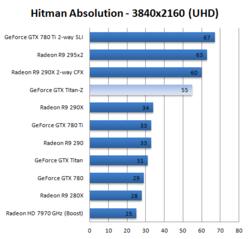 GeForce GTX Titan Z 1