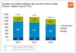 GfK-marche-photo-france