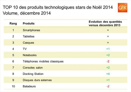 GfK-noel-2014-produits-high-tech