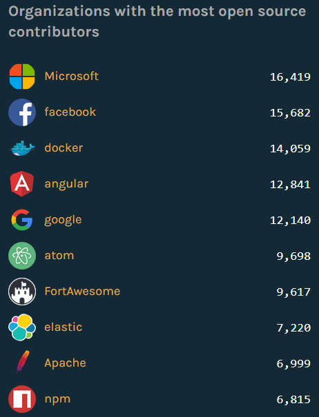 GitHub-Octoverse-2016-1