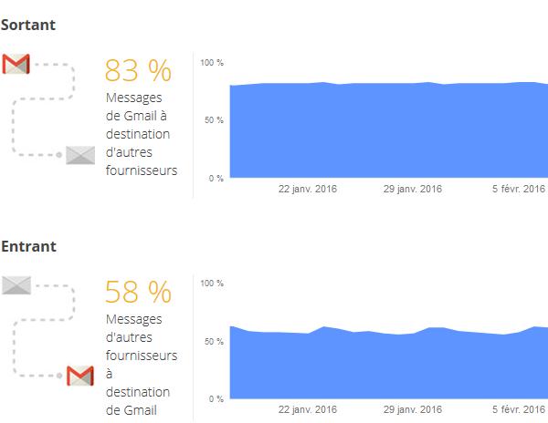 Gmail-chiffrement-acheminement
