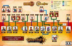 Golden Sun - Arbre genealogique