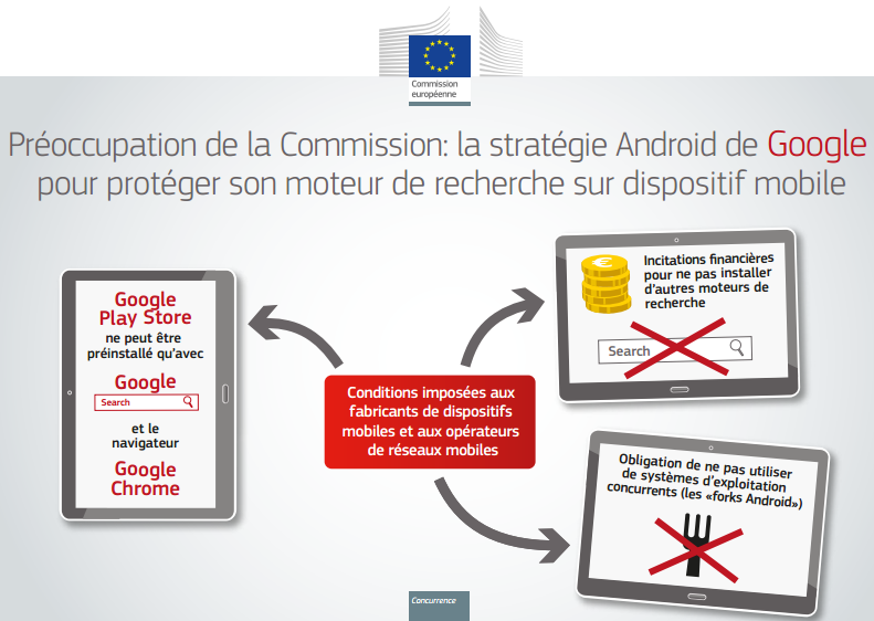 Google-Android-Commission-europeenne-infographie