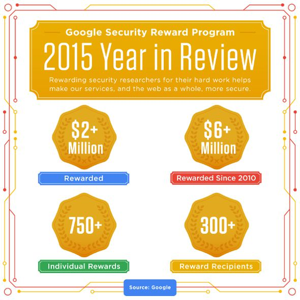 Google-Bug-Bounty-recompenses-2015