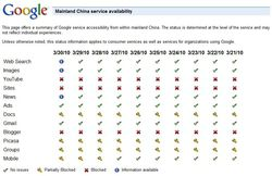 google-china-service-availability