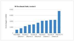 Google-Chrome-10-benchmark-v8