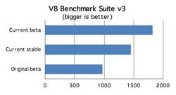 Google_Chrome_2-0_beta_V8_Benchmark