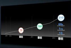 Google-Chrome-310-millions