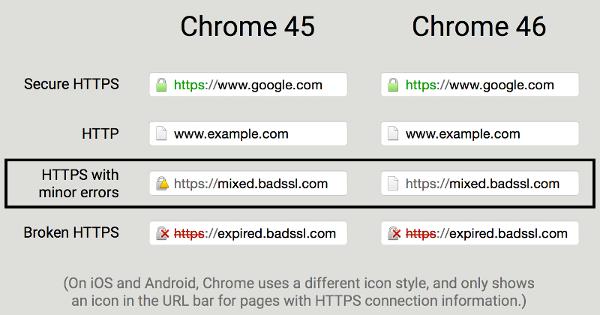 Google-Chrome-46-HTTPS