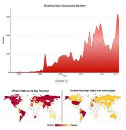 Google-detection-phishing