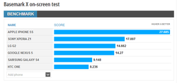 Google Nexus 5 benchmark 2