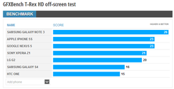 Google Nexus 5 benchmark 3