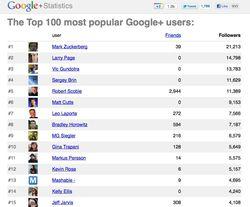 Google+ top 100
