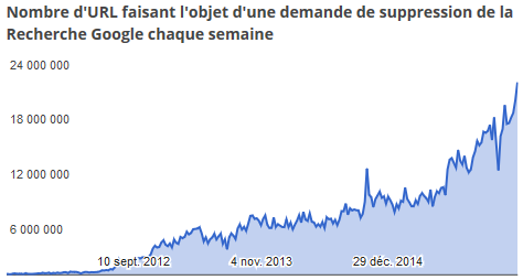 Google-rapport-transparence-copyright