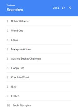 Google-Recherches-2014-general-monde