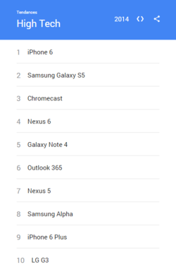 Google-Recherches-2014-high-tech