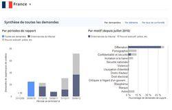 Google-Tranparency-Report-France-suppression-contenus
