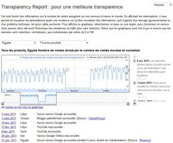 Google-Transparency-Report