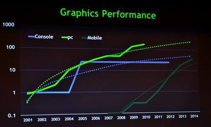 GPU performances mobiles