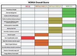 Greenpeace Nokia
