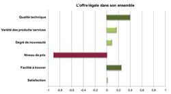 Hadopi-satisfaction-offre-legale-criteres
