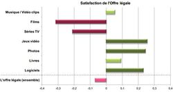 Hadopi-satisfaction-offre-legale