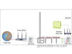 HDX-101 Config CPL et Freebox