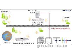 HDX-101 Config CPL et WiFi