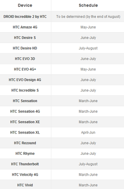 HTC Android ICS