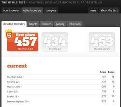 HTML5test-navigateurs-bureau