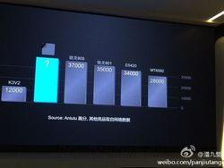 Huawei Kirin 920 benchmark