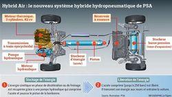 Hybrid Air peugeot