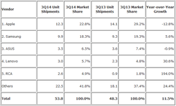 idc tablettes Q3 2014