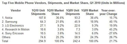 IDC ventes mobiles Q1 2010