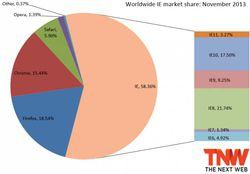 ie_market_share_november_2013-730x507