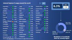 IE6-liste-pays