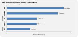 IE9-MS-test-batterie