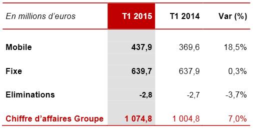 Iliad-chiffre-affaires-T1-2015