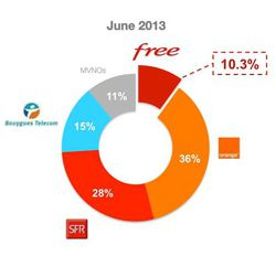 Iliad-Free-Mobile-part-marche-S1-2013